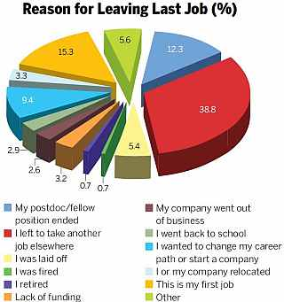 reason for leaving last job