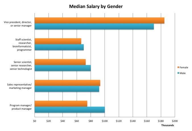 2018 GenomeWeb Salary Survey | GenomeWeb