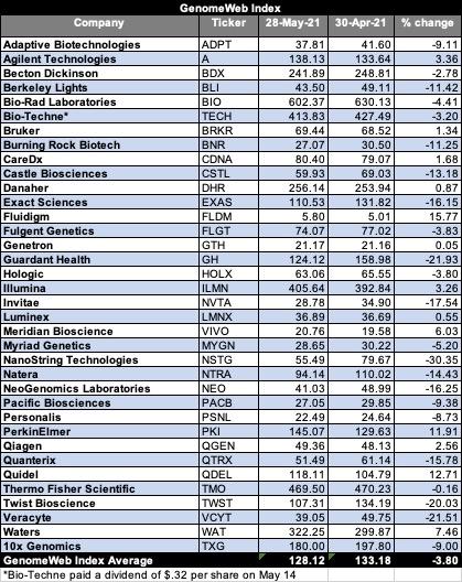 May Index